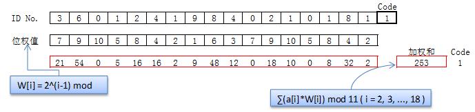 解读身份证号编码和最后一位校验码计算
